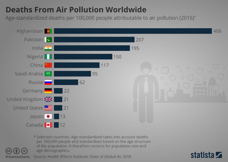 7 of the world's 10 most polluted cities are in India - World - EBR