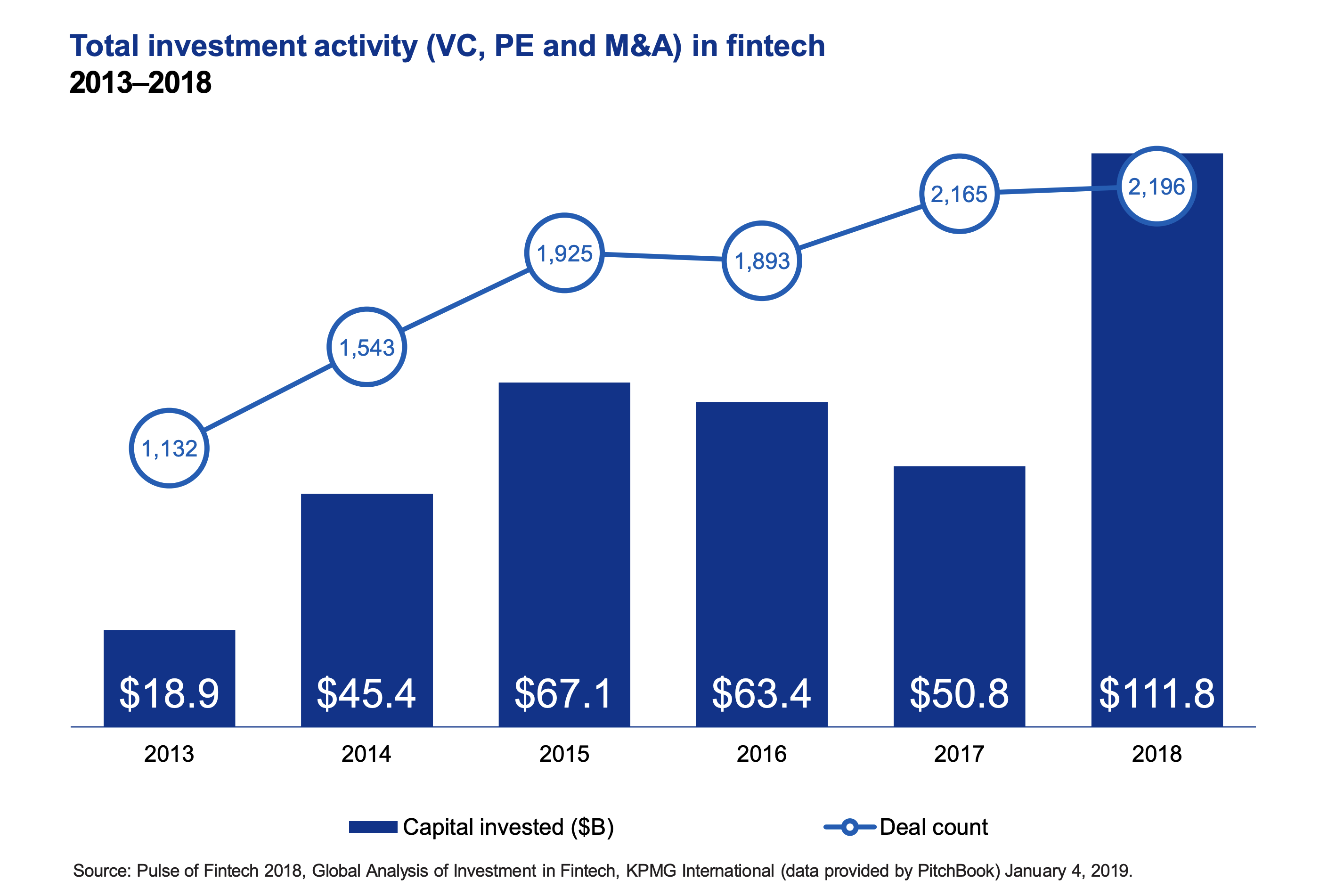 Don't underestimate the power of the fintech revolution