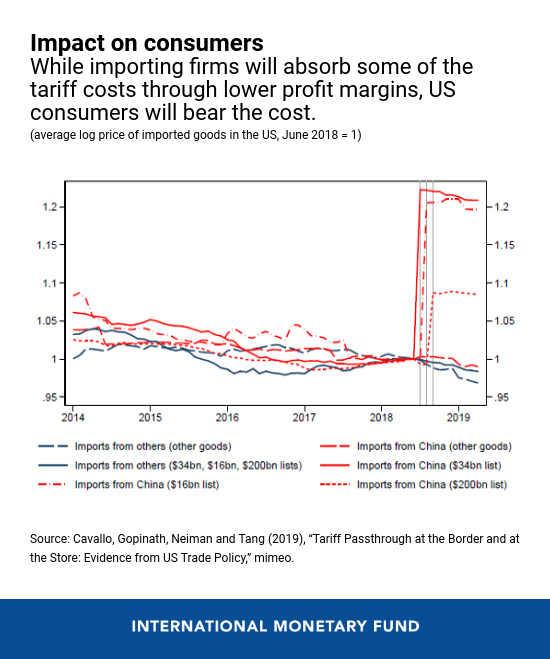 Here's how a trade war between the US and China could