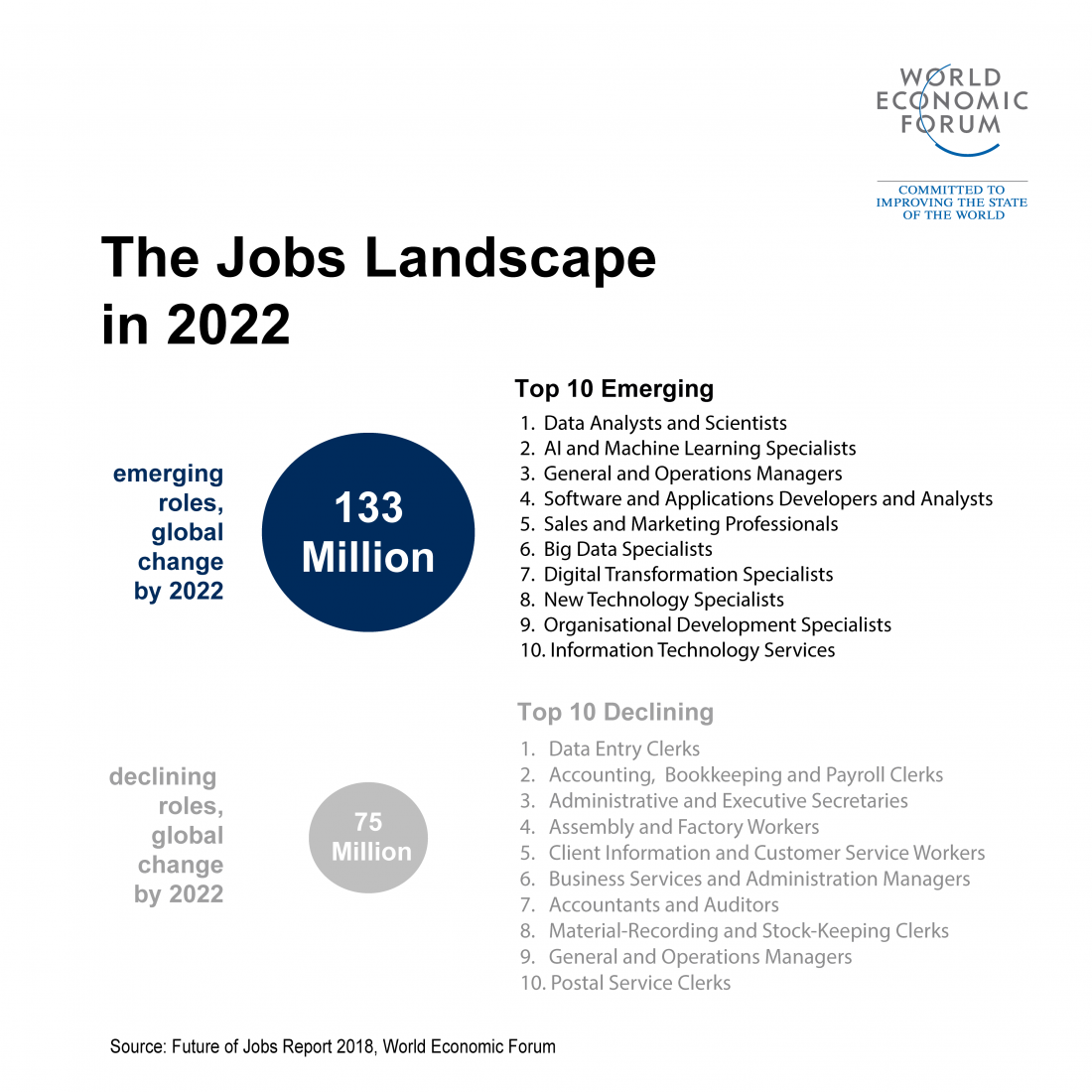 5 things to know about the future of jobs - Business - EBR