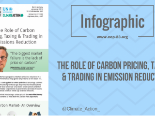 A carbon price is a cost applied to carbon pollution to encourage polluters to reduce the amount of greenhouse gas they emit into the atmosphere. These can either be a carbon tax- a tax levied on the carbon content of fuels, or cap and trade- corporations or governments can trade emissions allowances under an overall cap on those emissions.
