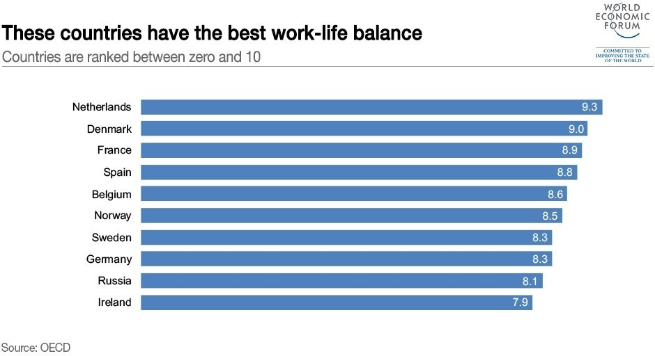 Of The 35 Oecd Countries Measured In Survey Turkey S Work Life Balance Was Worst Rated As Zero While Mexico Only Scored Slightly Better With 0 8